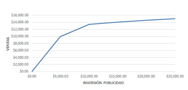 inversion publicidad digital vs ventas
